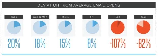 percentage geopende mails tov het weekgemiddelde - bron Hubspot