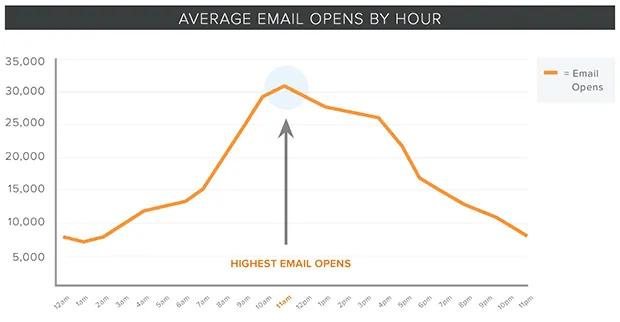 Wanneer is het beste tijdstip om uw nieuwbrief te versturen volgens Hubspot