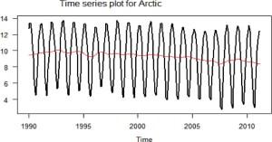 time-series-arctic