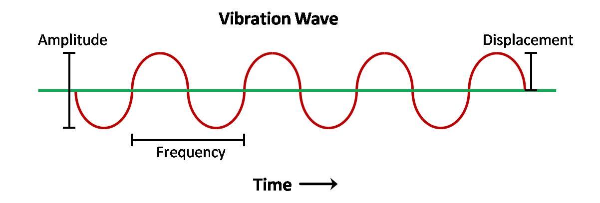Vibration Wave Explanation Graphic