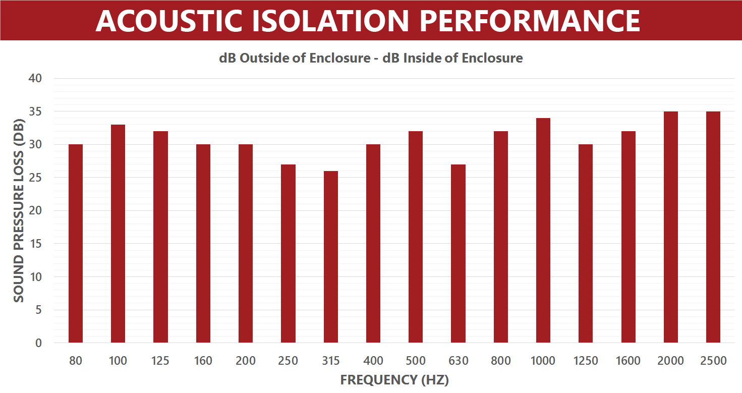 Acoustic-Isolation-Performance-Graph---AEK-2011