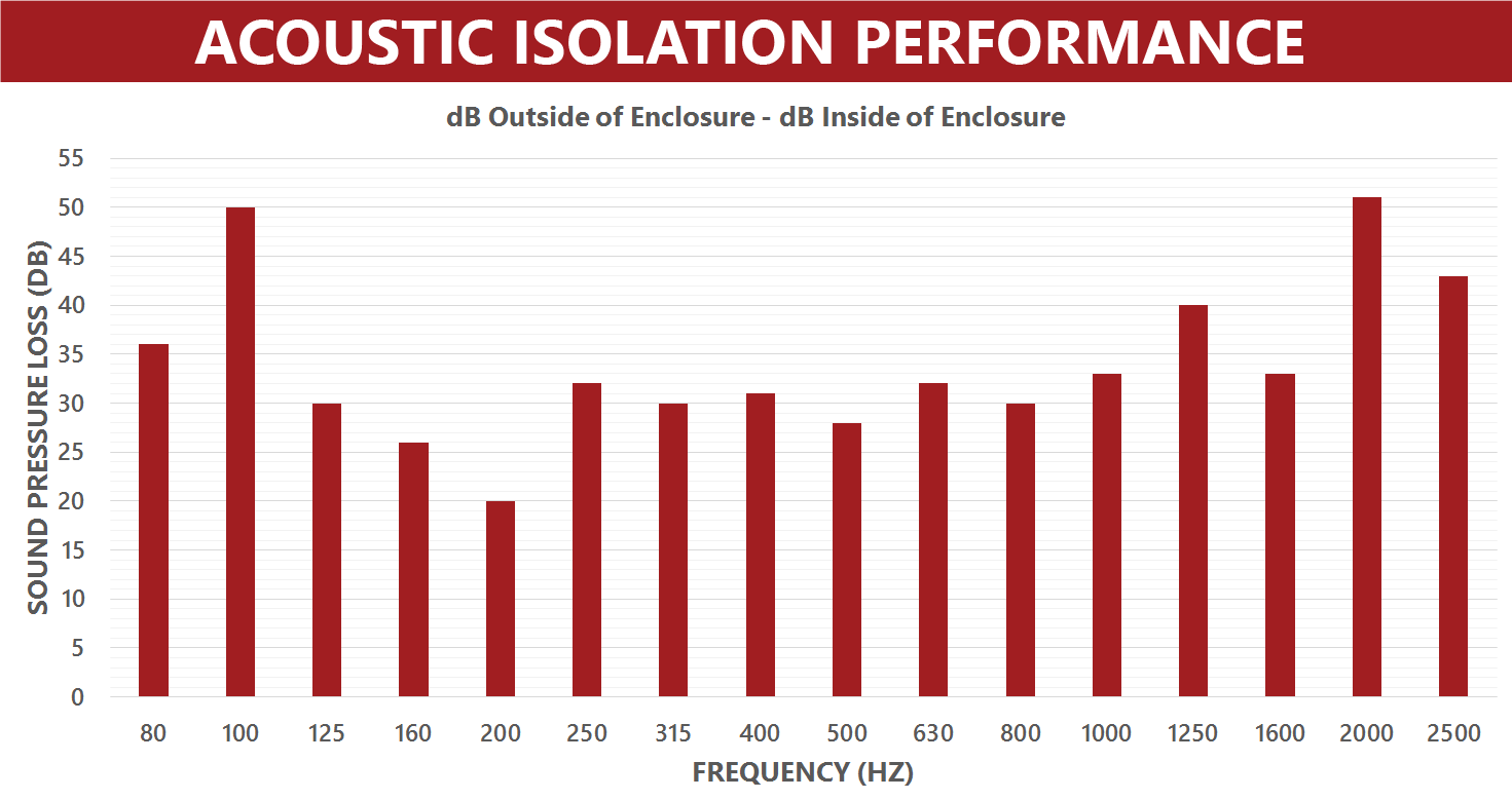 Acoustic-Isolation-Performance-Graph---NanoVault