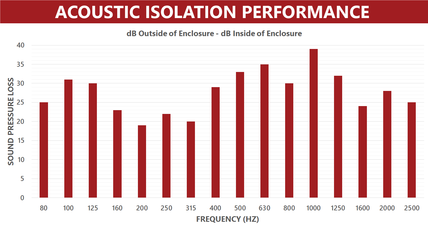 Acoustic-Isolation-Performance-Graph---The-Crypt
