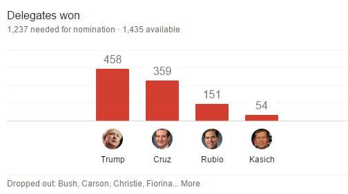 Trump Rolls On, Bernie Wins In Michigan, Cruz Hangs On & Rubio Shut Out