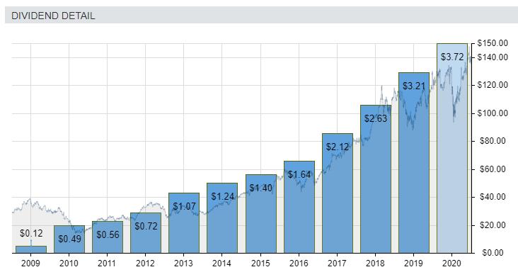 blue chip dividend growth stocks (txn)