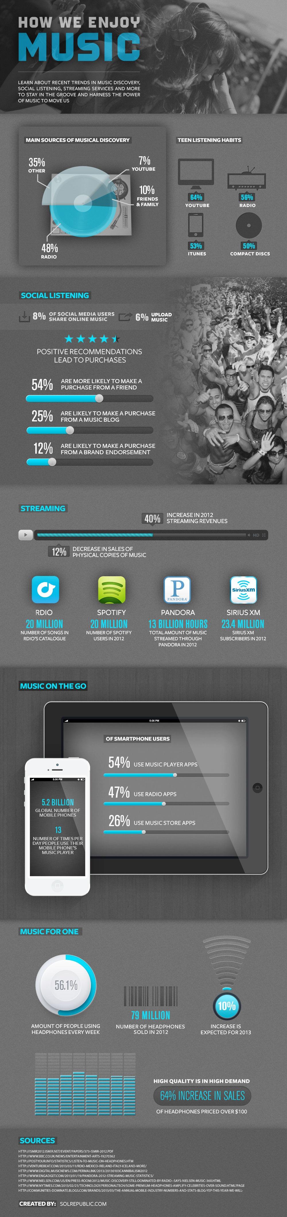 SR_Music_Infographic_NEWrevise