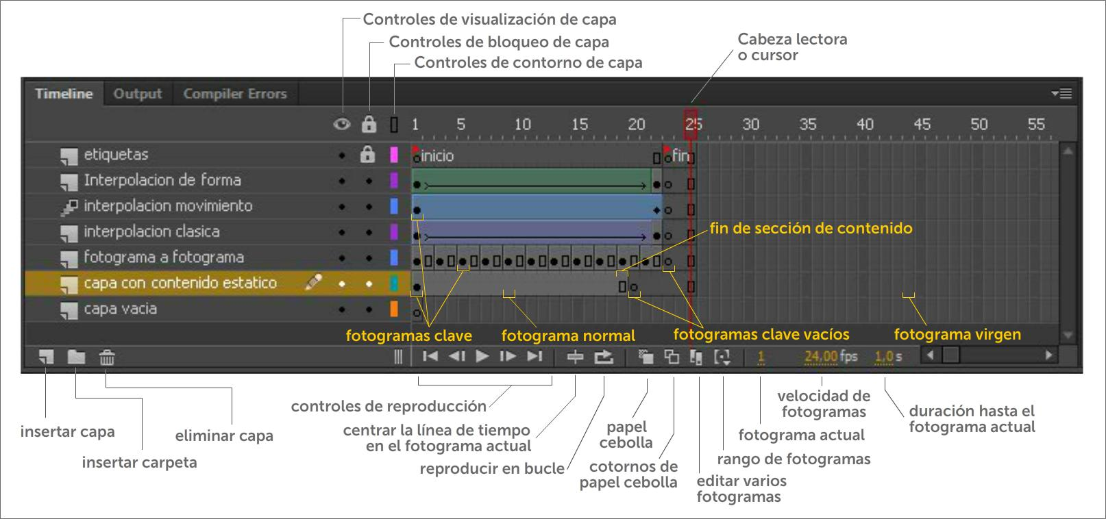 Línea de tiempo y animación: Organización de la línea de tiempo ...