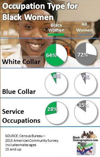 Black Female Occupation