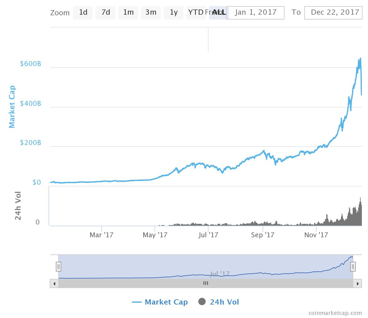 The entire 2017 market cap growth of the entire crypto sector.