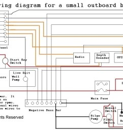 boat building standards basic electricity wiring your boat wiring diagram for boat bilge pump wiring diagram for boat [ 1592 x 691 Pixel ]