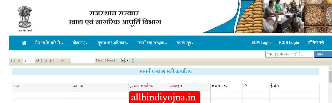 Rajasthan ration card 2021