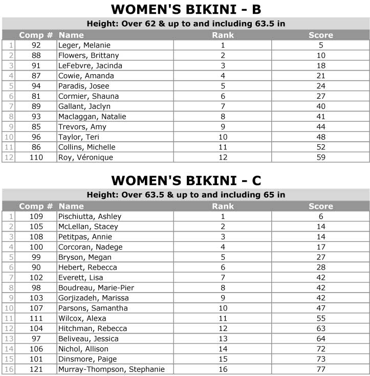 2016 NB Provincial Championships