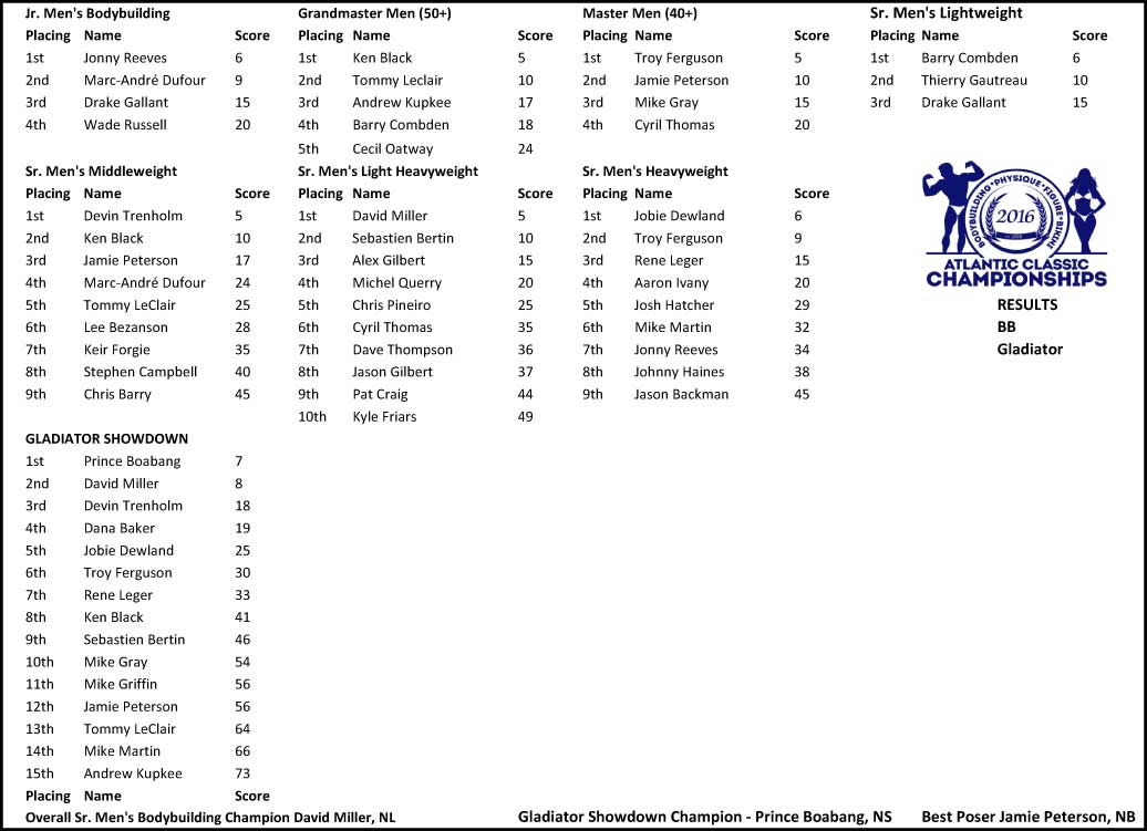 2016 Atlantic Classic Championship Results