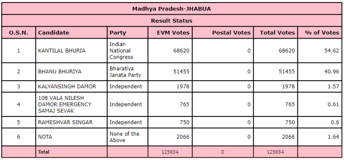 Result of Jhabua legislative assembly in Madhya pradesh
