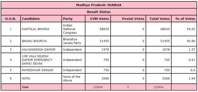 Result of Jhabua legislative assembly in Madhya pradesh