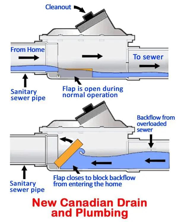 Backflow Preventer Diagram : backflow, preventer, diagram, Using, Backwater, Valve, Protect, Toronto, Against, Floods