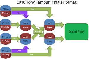 Tony Tamplin finals format - Big