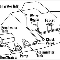 Rv Fresh Water Tank Sensor Wiring Diagram 3 Gang Switch Pressurized Freshwater Systems West Marine The Basic Parts Of A Typical System With Hot And Cold