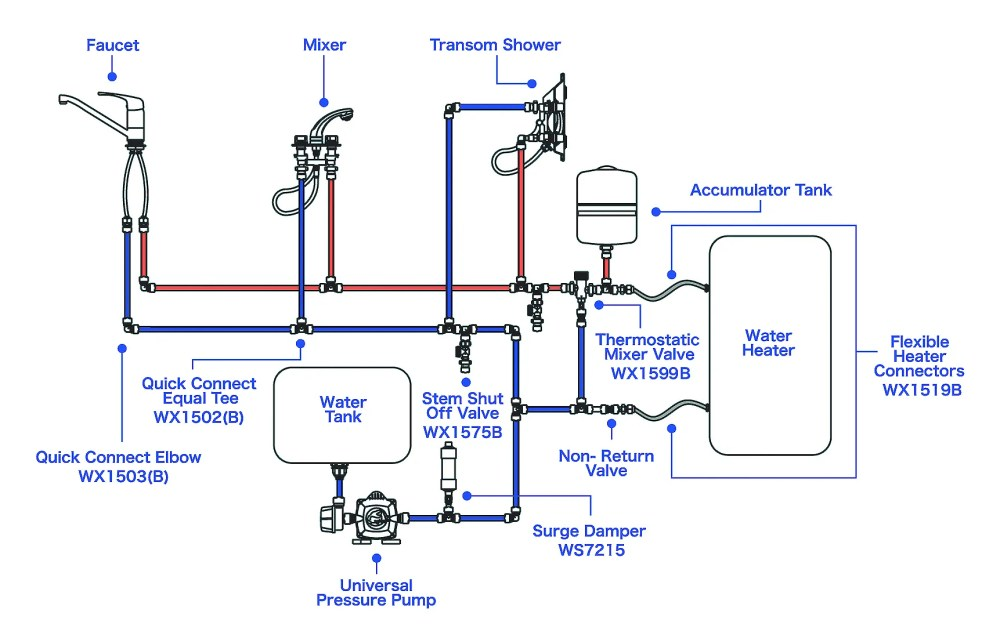 medium resolution of pressurized freshwater systems west marine typical hand off auto wiring diagram