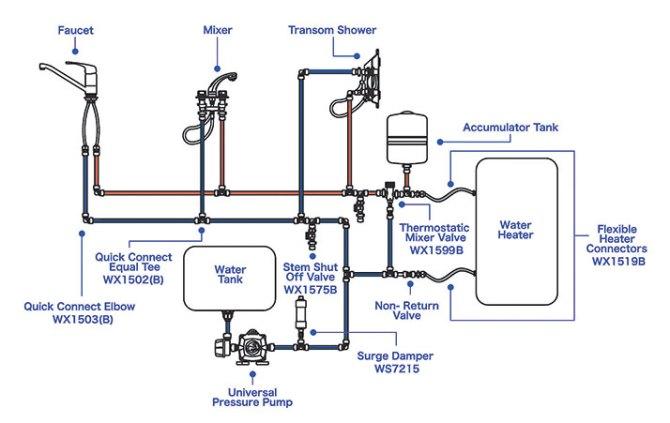 pressurized freshwater systems  west marine