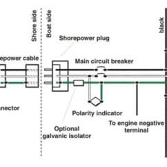 Marine Power Wiring Diagram Vw Alternator Grounding Systems West Gfci