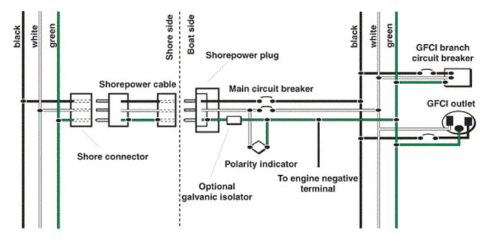 ground fault wiring diagram fully labeled human skeleton marine grounding systems west gfci