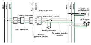 Marine Grounding Systems | West Marine