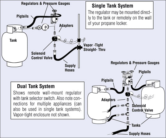 pressure tank setup diagram subaru outback wiring safe propane installations west marine systems
