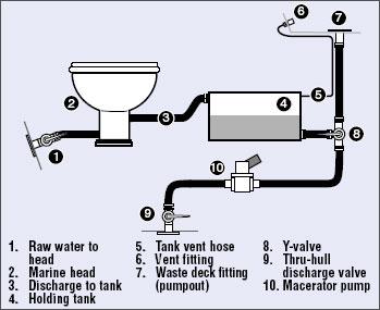 Jabsco Pump Wiring Diagrams Holding Tank Location Advice Please