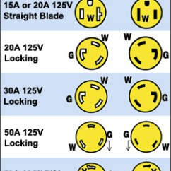 30a Rv Plug Wiring Diagram For Gfci Outlet Diy Shore Power West Marine Connection Identification Chart