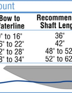 Recommended shaft length for bow mounted trolling motors info graphic also get the right size motor west marine rh westmarine