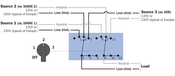 30a Generator Receptacle Wiring Diagram Blue Sea Systems Ac Source Selection Rotary Switch Panels