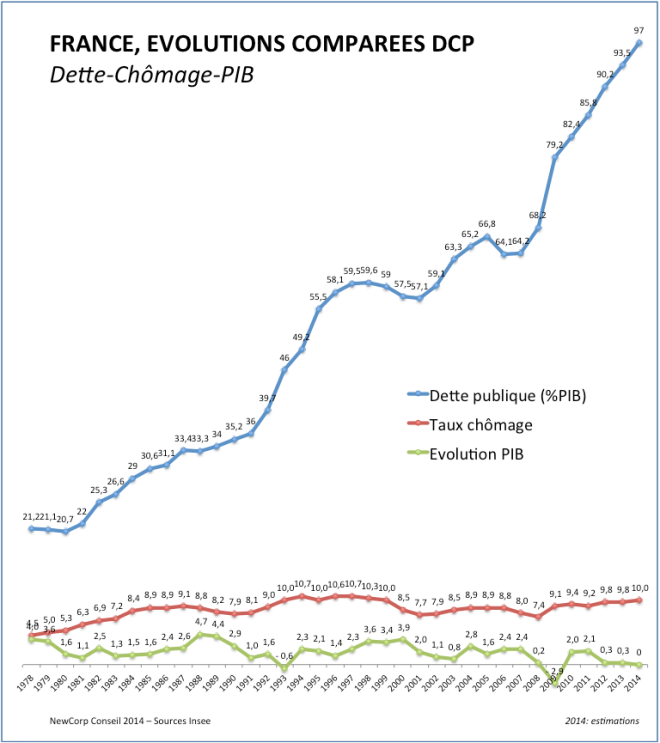 DCP France 1978-2014