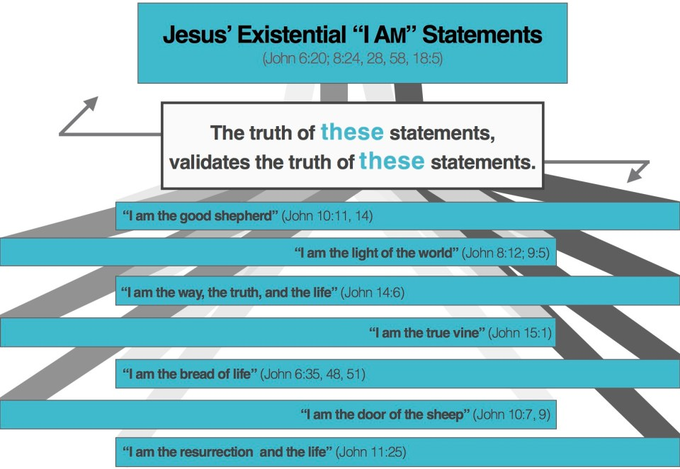 Jesus' I AM Statements #2