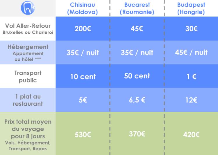 Budget tourisme dentaire