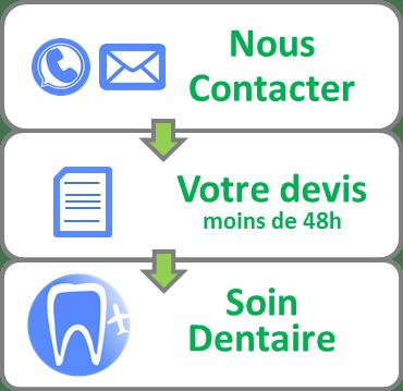 3 étapes pour implant dentaire à l'étranger