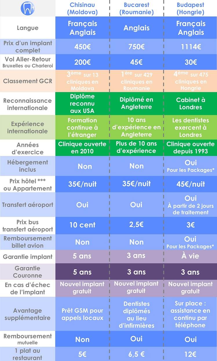 comparatif cliniques dentaires
