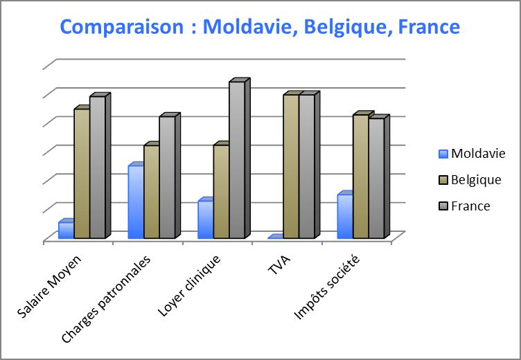 Comparaison implant dentaire Belgique, France, Moldavie