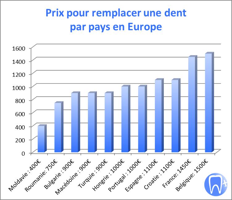 Prix d'un implant dentaire par pays en Europe pour remplacer complètement une dent