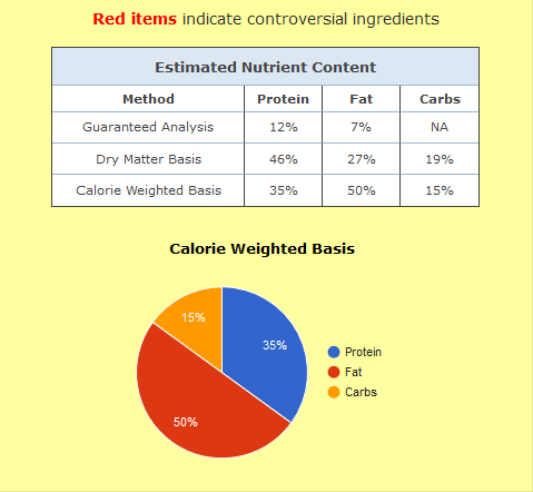 darwin dog food nutrient results