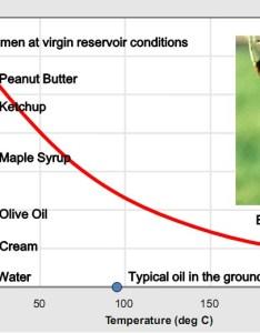 Conocophillips explains bitumen viscosity also new energy and fuel rh newenergyandfuel
