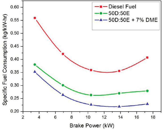 A Diesel Fuel Extender That's a Better Fuel