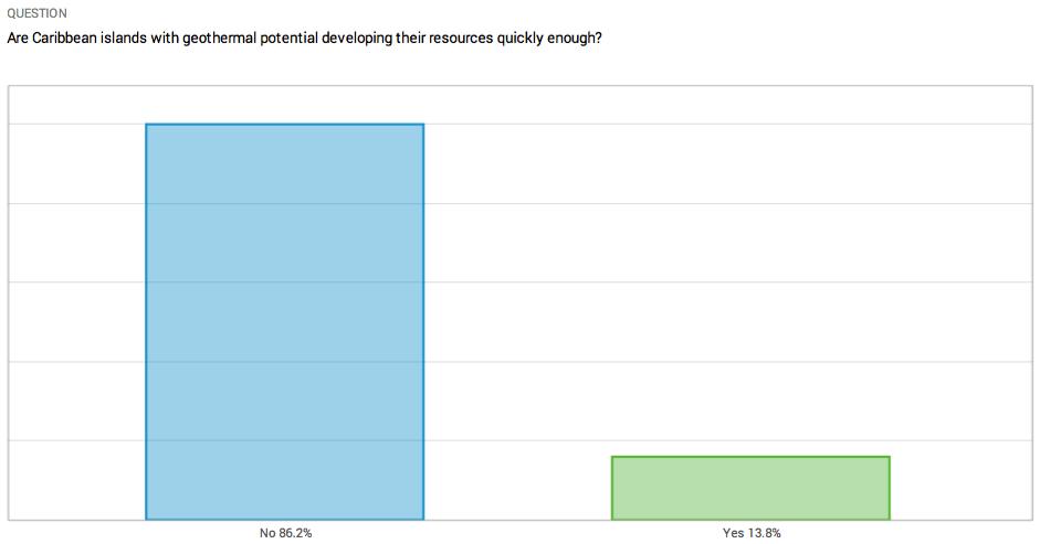 CREF geothermal poll