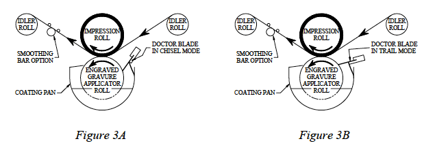 Principles and Uses of Roll Coating Equipment