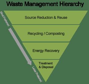 wastereduction_tringle