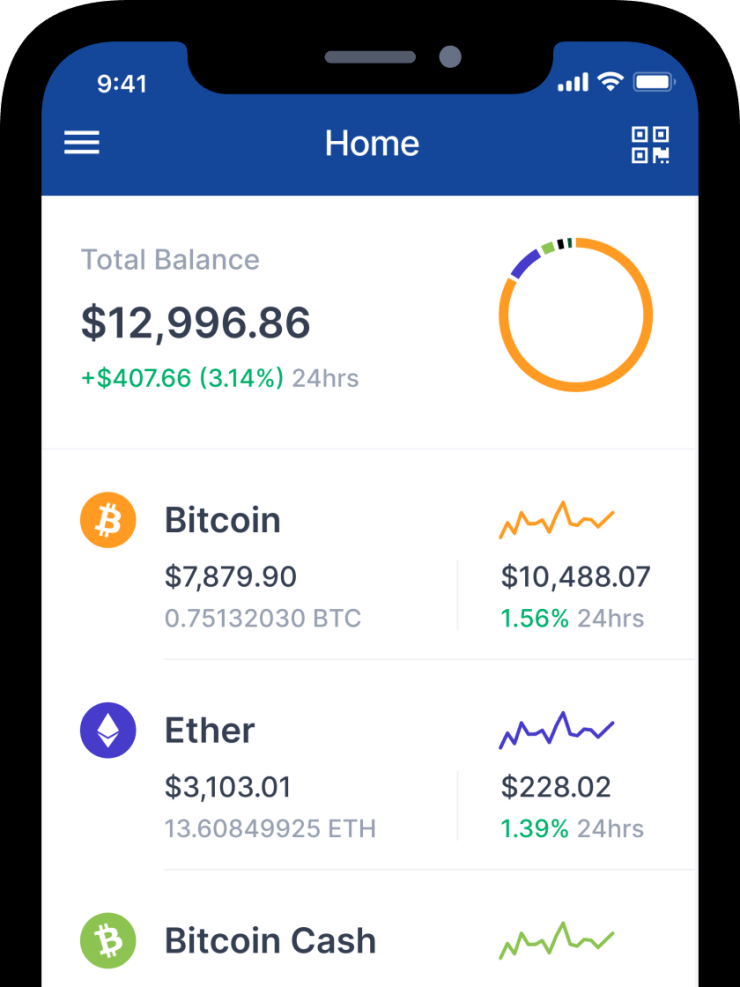 Bitcoin Wallet | 20 Things You Didn't Know About Bitcoin Wallet