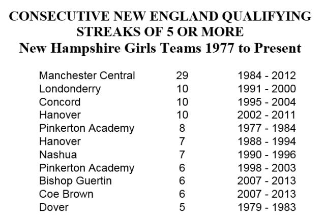NE qualifying streaks girls w title