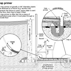 French Drain Design Diagram Mvc Class Example New Home Tarion Trap Primer Sewer Gas Smell Plumbing