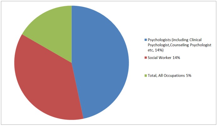 employment of psychologists 2020,mental health professional salary