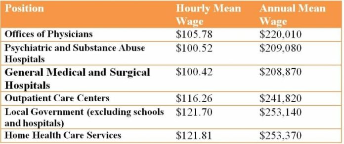 Wages of Psychiatrists
